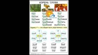 Таблицы Русский язык  2 класс (13 таблиц) - видео презентация.