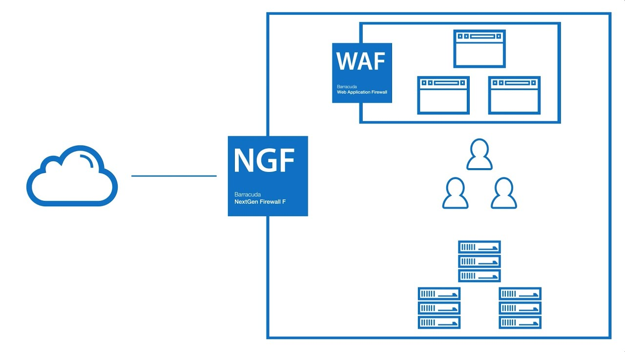 Whiteboard How The Barracuda Web Application Firewall