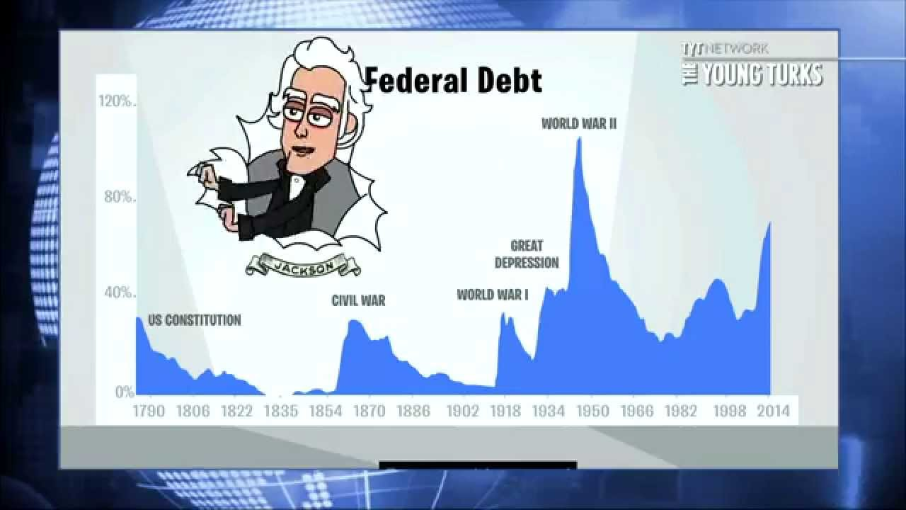Government debt and deficit obama vs bush youtube publicscrutiny Images