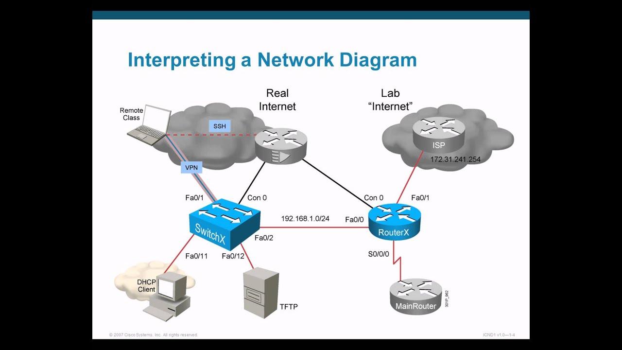 cisco building a simple network cisco 01 building a simple network