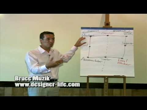 "Part 3/5 - Bruce Muzik's ""Wealth Dynamics"" Presentation for Bahamas Internet Association"