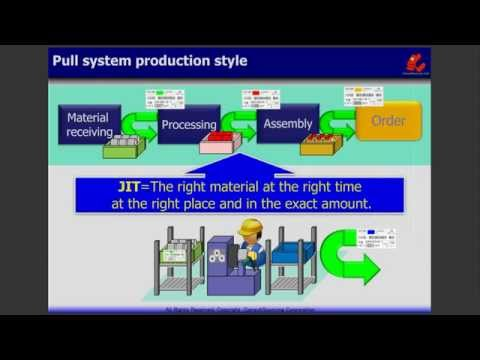 TOYOTA Production System;Kanban Production - YouTube