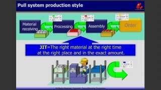 TOYOTA Production System;Kanban Production