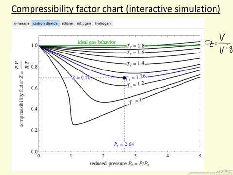 Compressibility Factor Chart Interactive Simulation