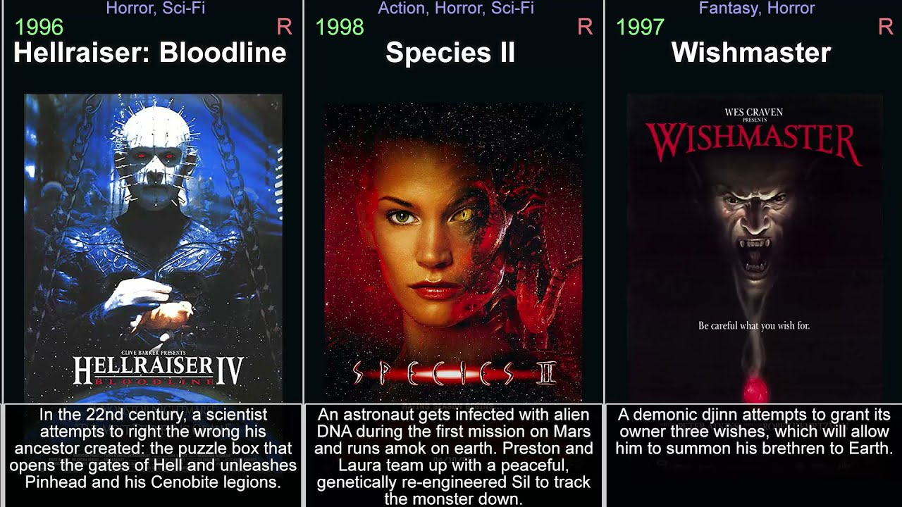 Download Horror Movies 1990-1999 - Top 100 horrors of the 90s (1990s)