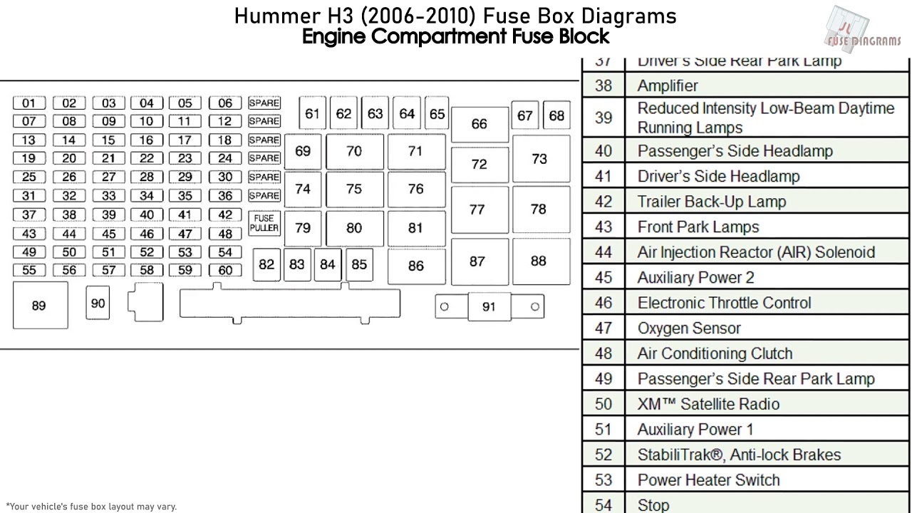Hummer H3  2006-2010  Fuse Box Diagrams