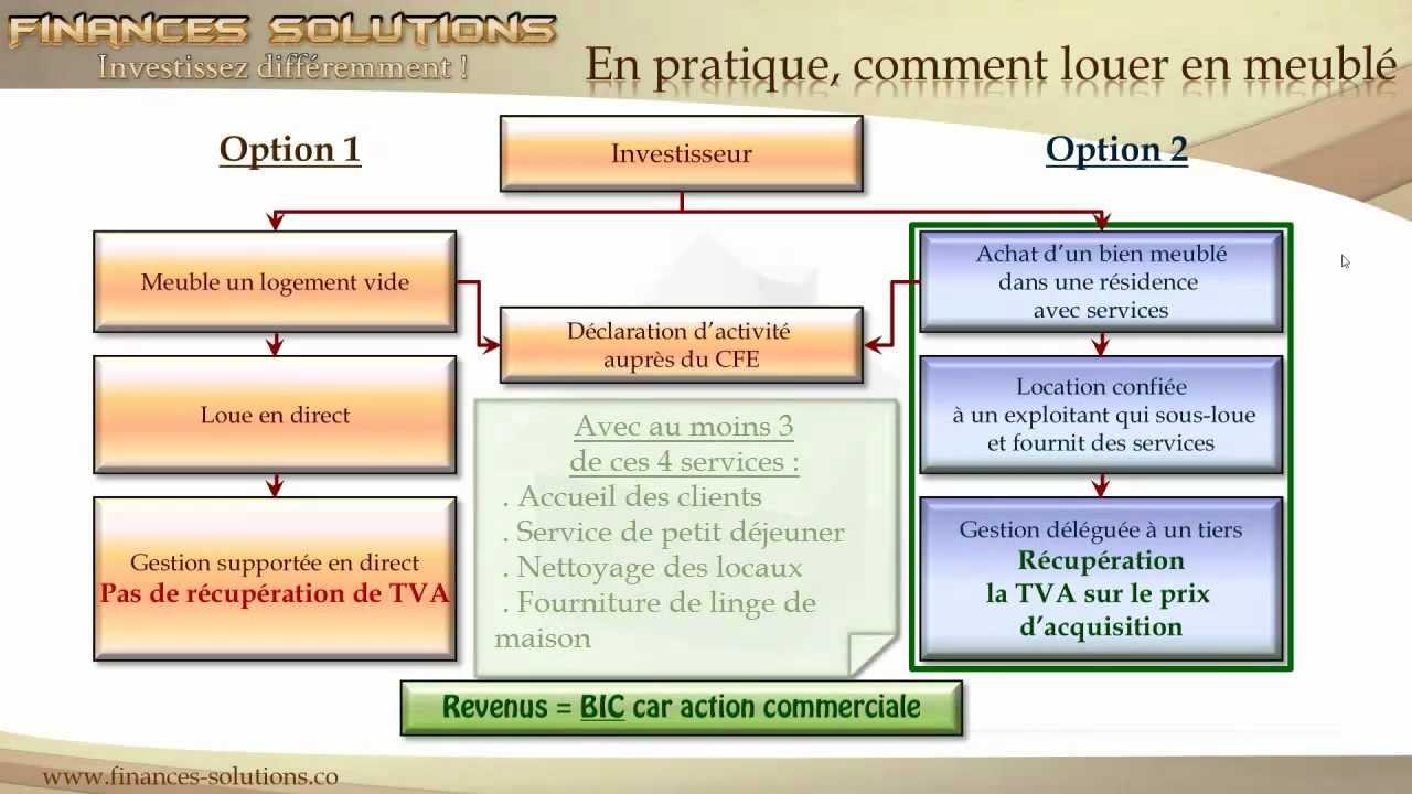 Présentation LMNP Amortissement Et Récupération De TVA