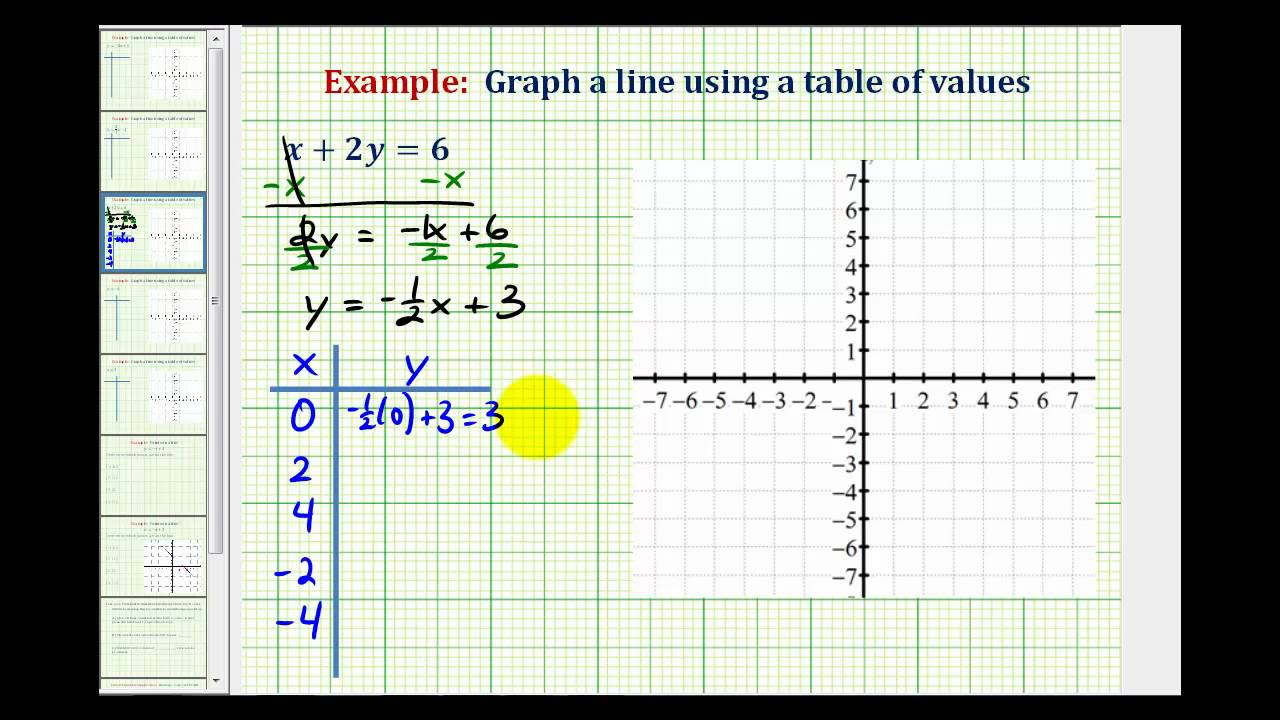 Ex 3 graph a linear equation in standard form using a table of ex 3 graph a linear equation in standard form using a table of values falaconquin