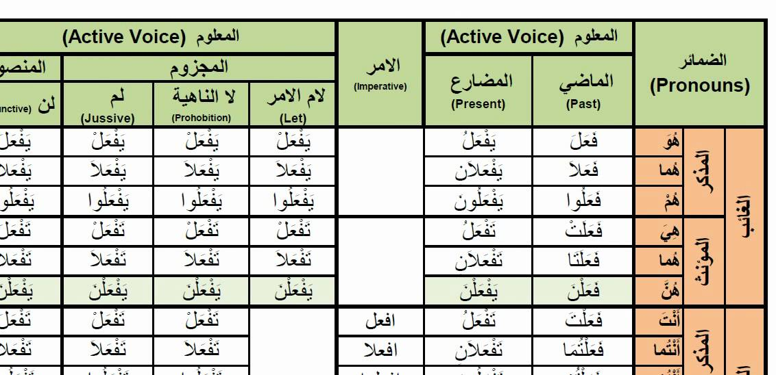 Arabic verbs faala to do active voice past present and imperative youtube also rh