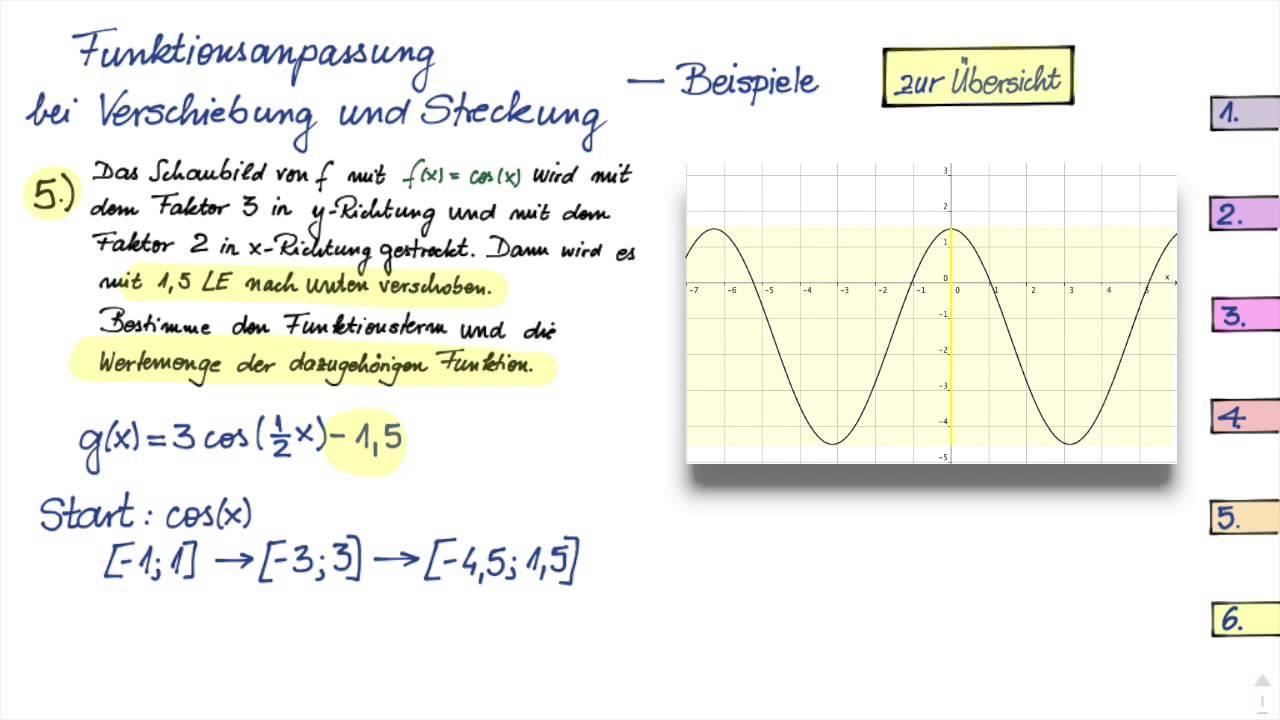 Aufgaben zum Strecken und Verschieben trigonometrischer Funktionen ...