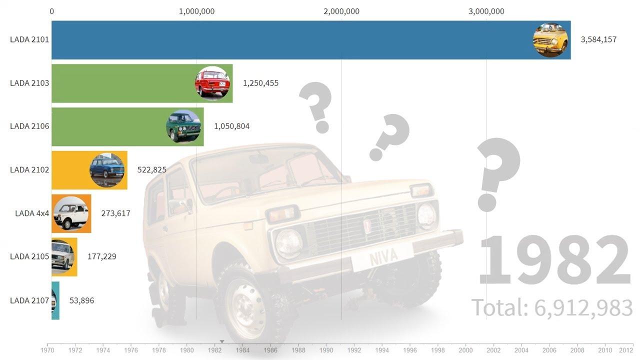 Какие автомобили ВАЗ дольше всех продержались на конвейере до 2012 года?