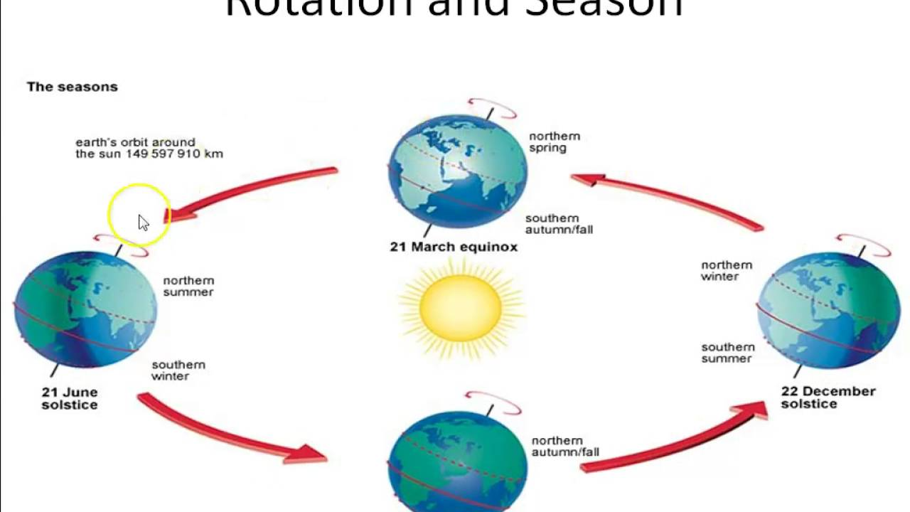 earth s rotation revolution part 2 geography lectures for upsc ias part 7 [ 1280 x 720 Pixel ]