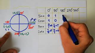 TRİGONOMETRİ 4 | Açıların Trigonometrik Değerleri