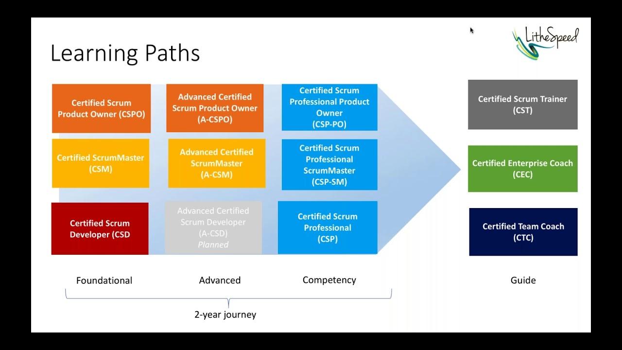 2018 Agile Learning Certification Roadmaps Unpacked Youtube