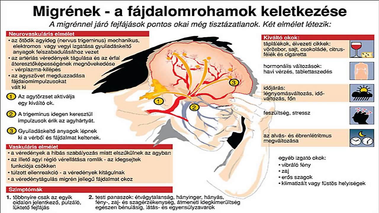 mi okozza a migrénes fejfájást)