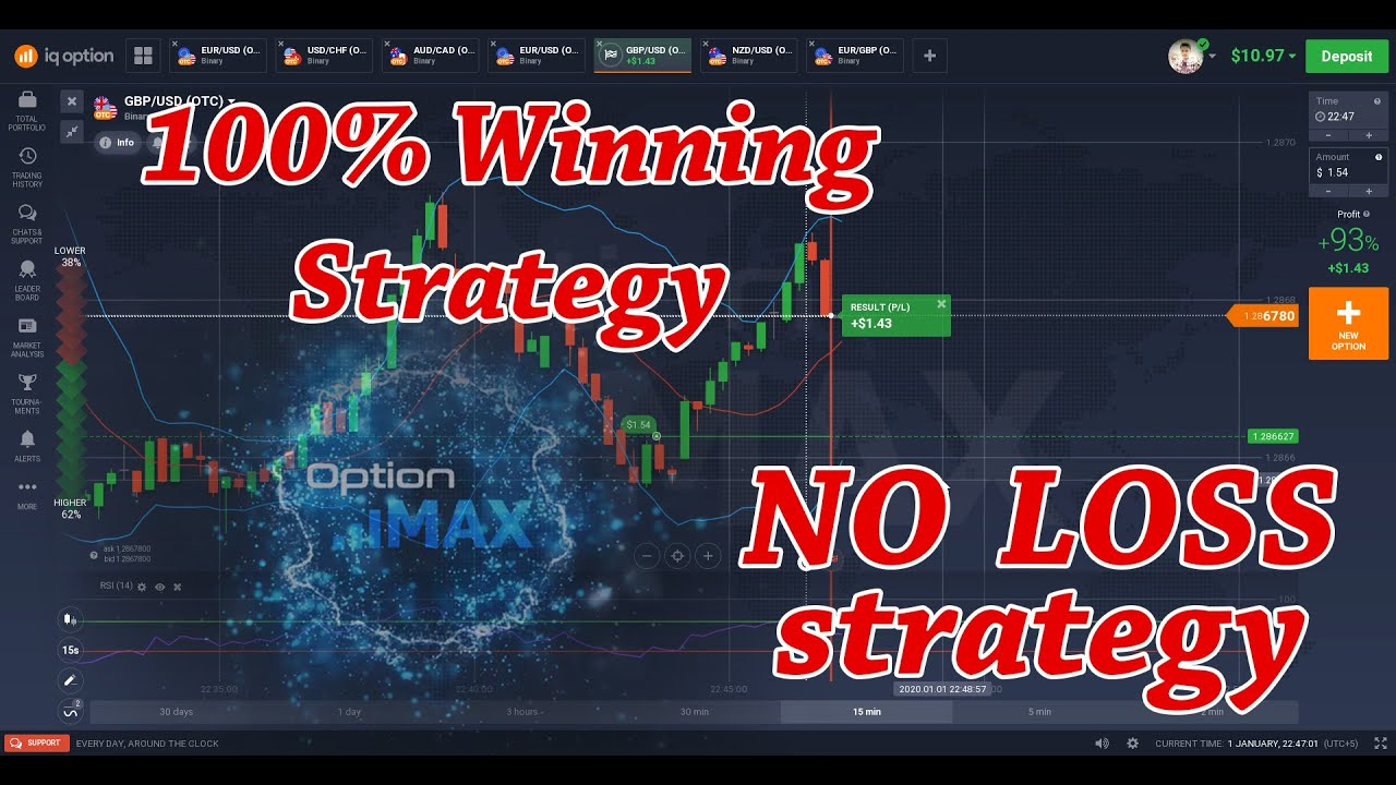 Strategy binary option 2020