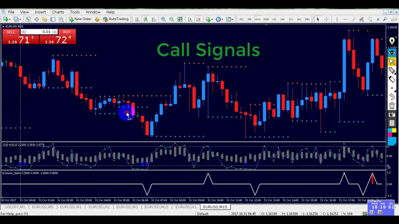 How To Rsi Ldio Wih Spike System Oreign Currency Trading Strategies
