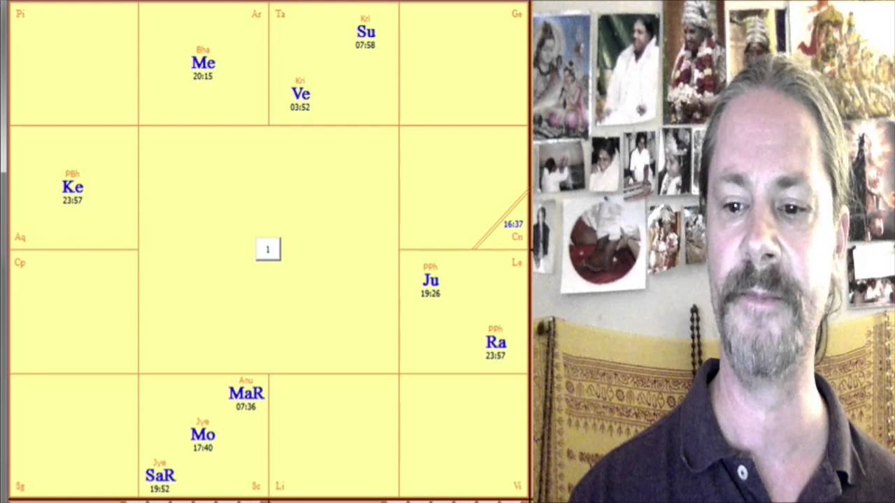 Astronomy and Astrology of Retrograde and Combustion - Vedic art and