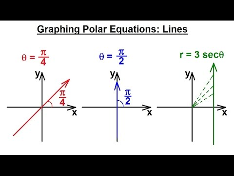 how to add phasors in polar form