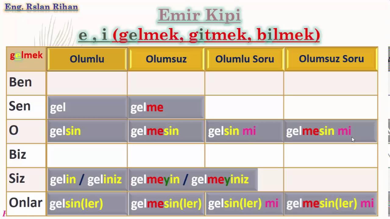 تعلم اللغة التركية (الدرس 1 من المستوى الثاني A 2) (صيغة الأمر)