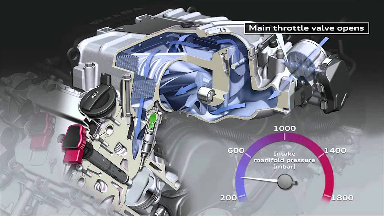 audi supercharger technology youtube