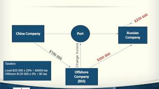 Offshore Company Formation by Laveco Group since 1991(, 2013-07-09T14:10:09.000Z)