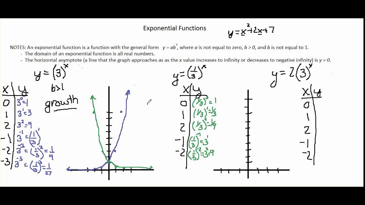 Chapter 7 1 video 1 graphs of exponential functions youtube chapter 7 1 video 1 graphs of exponential functions falaconquin