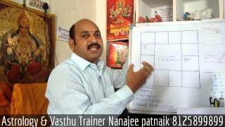 learn astrology in telugu important how to prevent effects of rahu on us