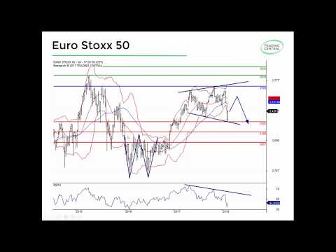 Stock Index & FX Market Outlook 2018 (Webinar)