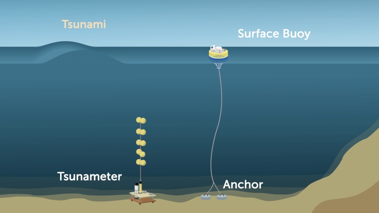 Deep Ocean Tsunami Detection Buoys