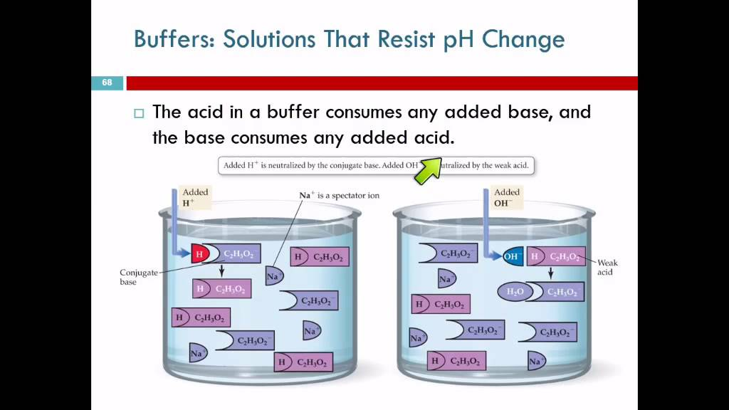 how to find change in ph of buffer solution
