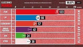 Elecciones generales España 2019, en directo 🔴