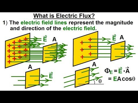 what do the lines represent in an electric field diagram fujitsu halcyon wiring physics e m ch 36 1 understood 2 of 17 is flux