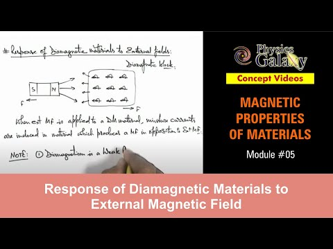 5. Physics | Magnetic Properties | Response of Diamagnetic Materials to External Magnetic Field