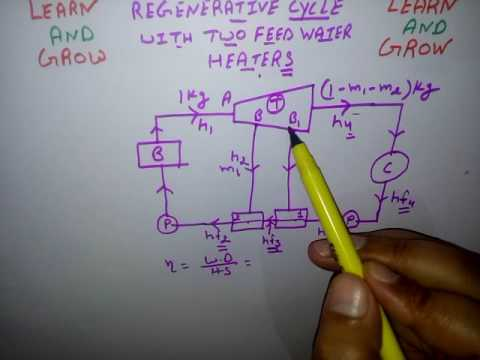 Regenerative Cycle With Two Feed Water Heater ह न द