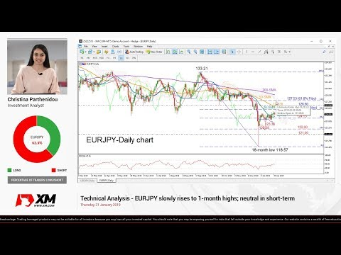 Technical Analysis: 31/01/2019 - EURJPY slowly rises to 1-month highs; neutral in short-term