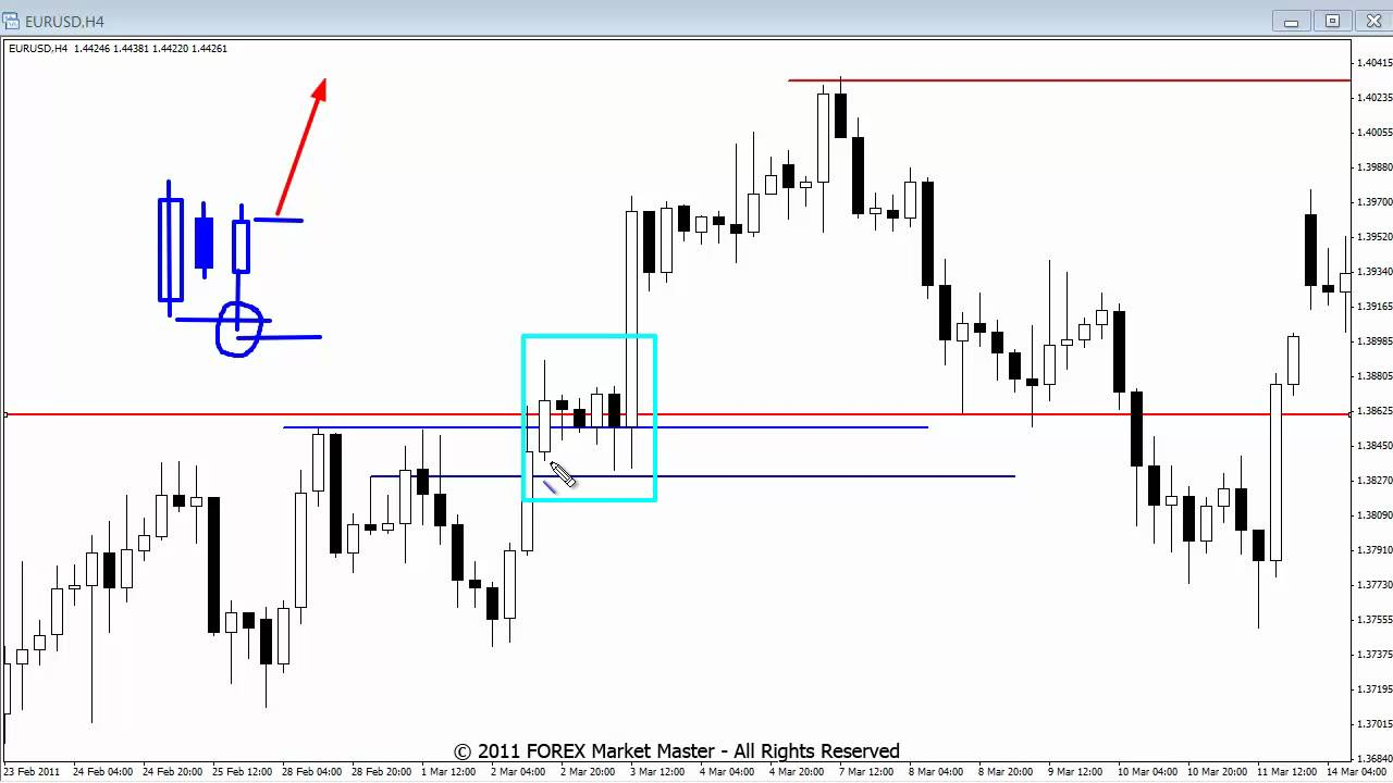 Forex box strategy