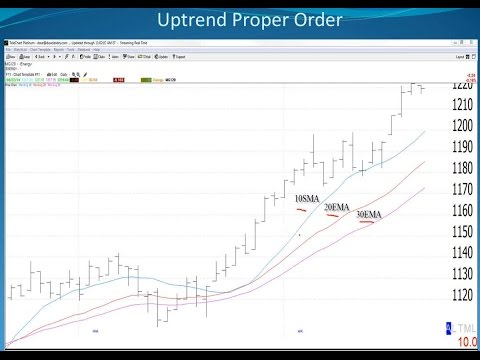 04/24/14 Dave Landry's Week In Charts (Classic)-Moving Average Order, Market Internals