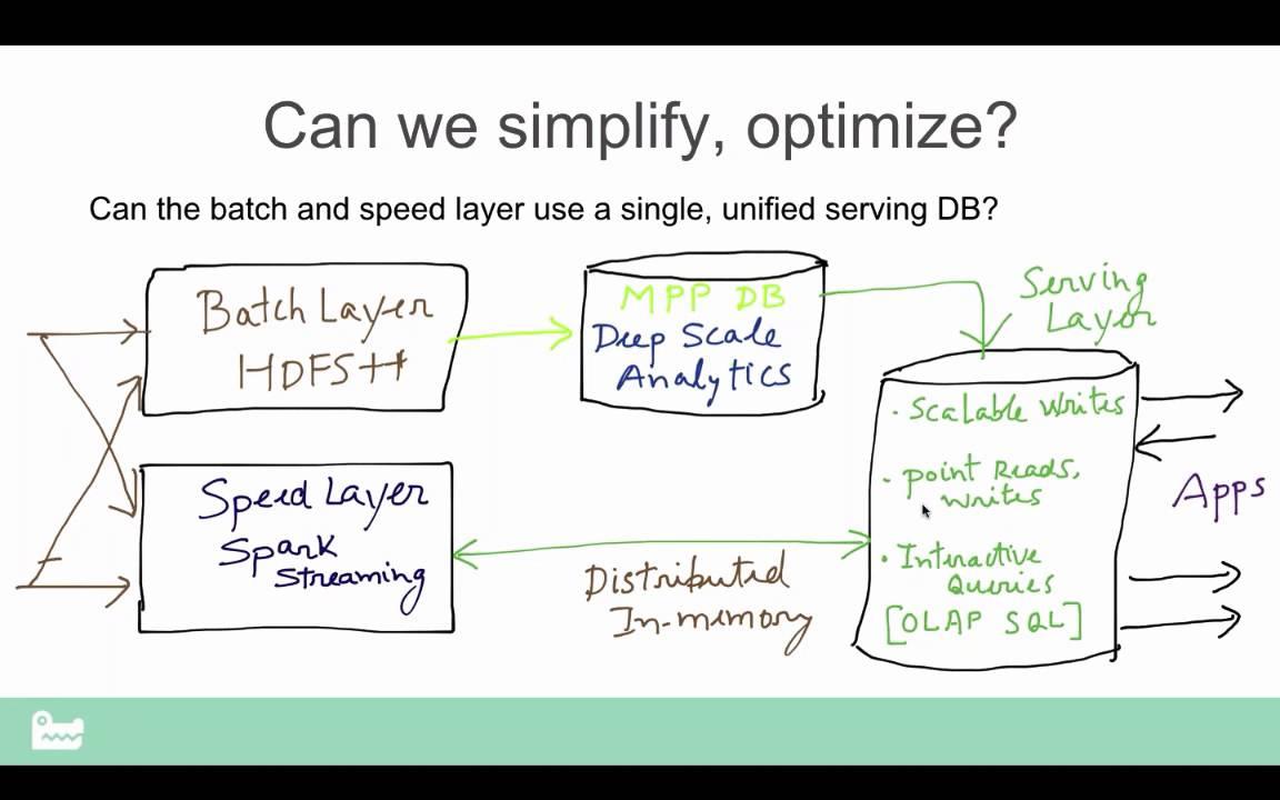 snappydata and the lambda architecture