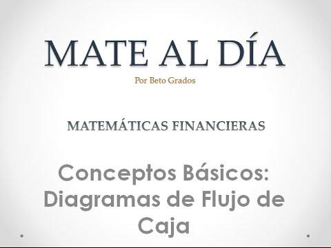 3_MatFin Conceptos Básicos 3: Diagramas de Flujo de Caja