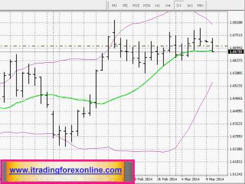 Strategia di hedging forex