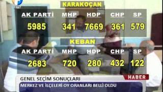 Kanal Fırat Haber - 7 Haziran Genel Seçim Sonuçları
