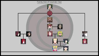 History of Uzumaki Clan | Ninja World |