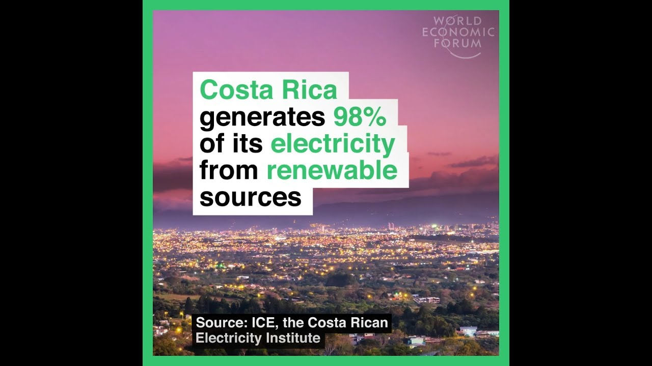 Costa Rica generates 98% of its electricity from renewable sources