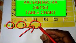 *29/1/20* KALYAN MATKA SINGLE NUMBER TABLE CHART OPEN TO CLOSE NUMBER TRICKS