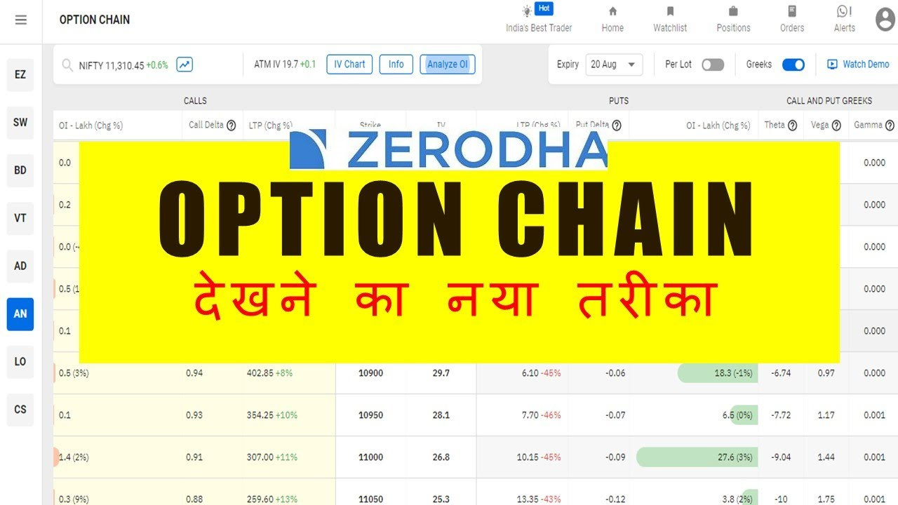 option chain in zerodha, how to use?