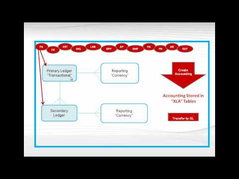 Sub Ledger Accounting - Oracle R12 Features : Oracle Tutorials