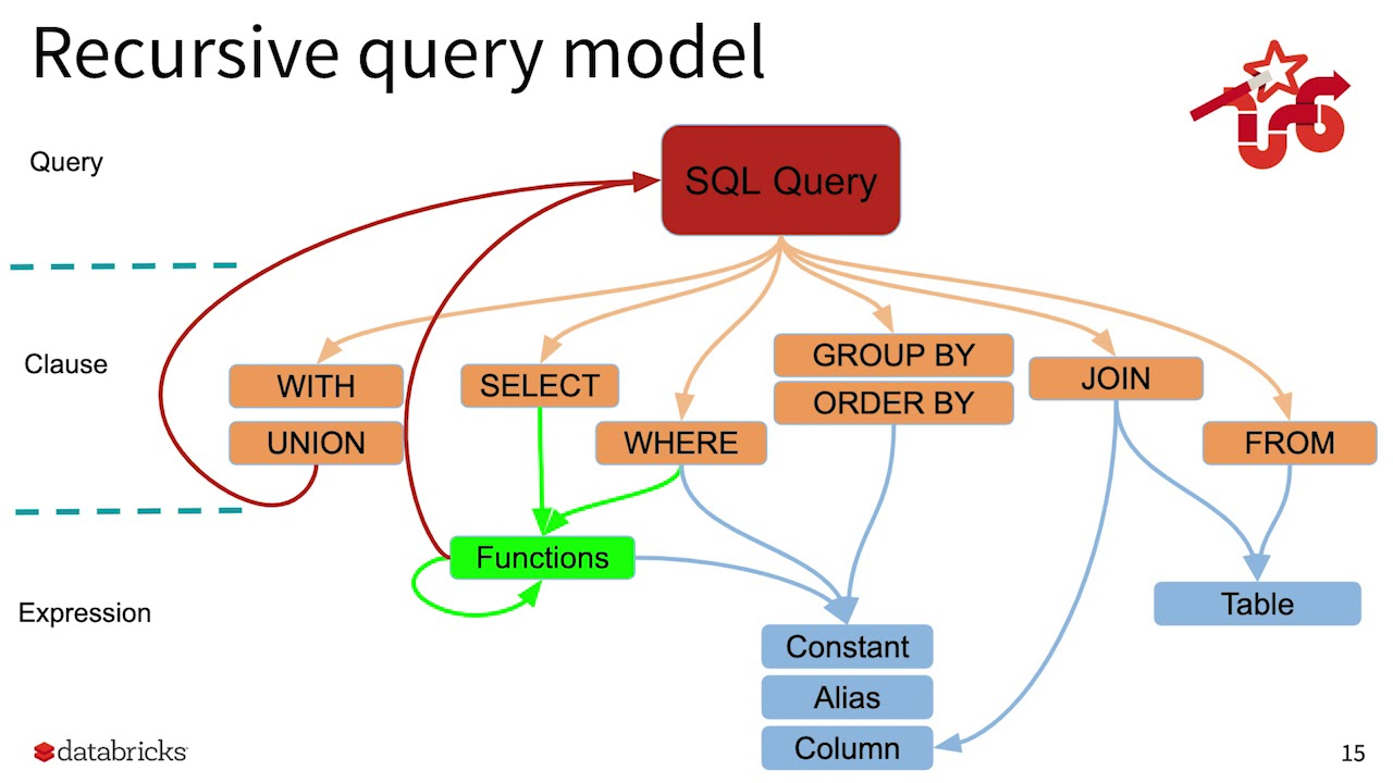 Fast and Reliable Apache Spark SQL EngineCheng Lian Databricks