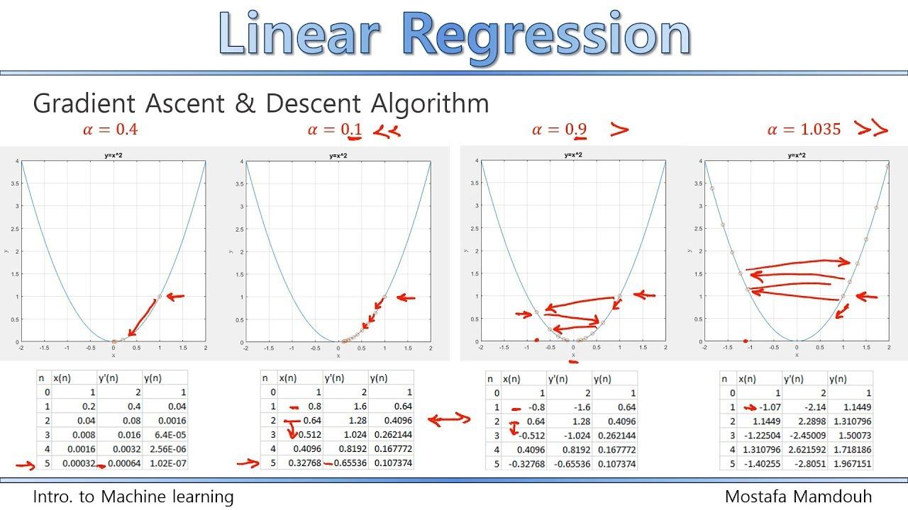 6  Linear Regression 4 (Gradient Descent Numerical Example & Visualization)    [Arabic]