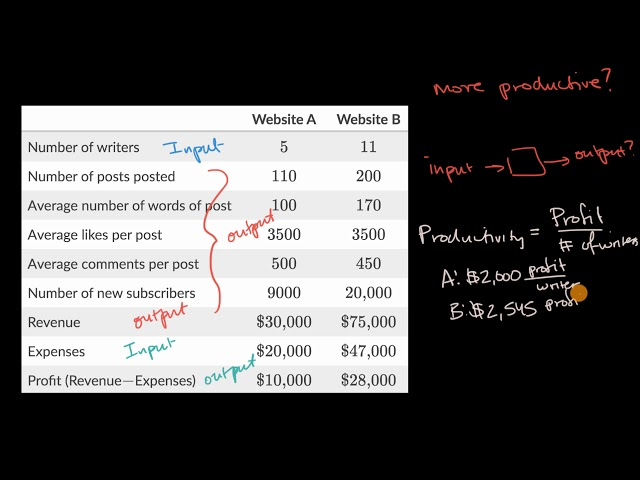Defining appropriate quantities for modeling   Working with units   Algebra I   Khan Academy